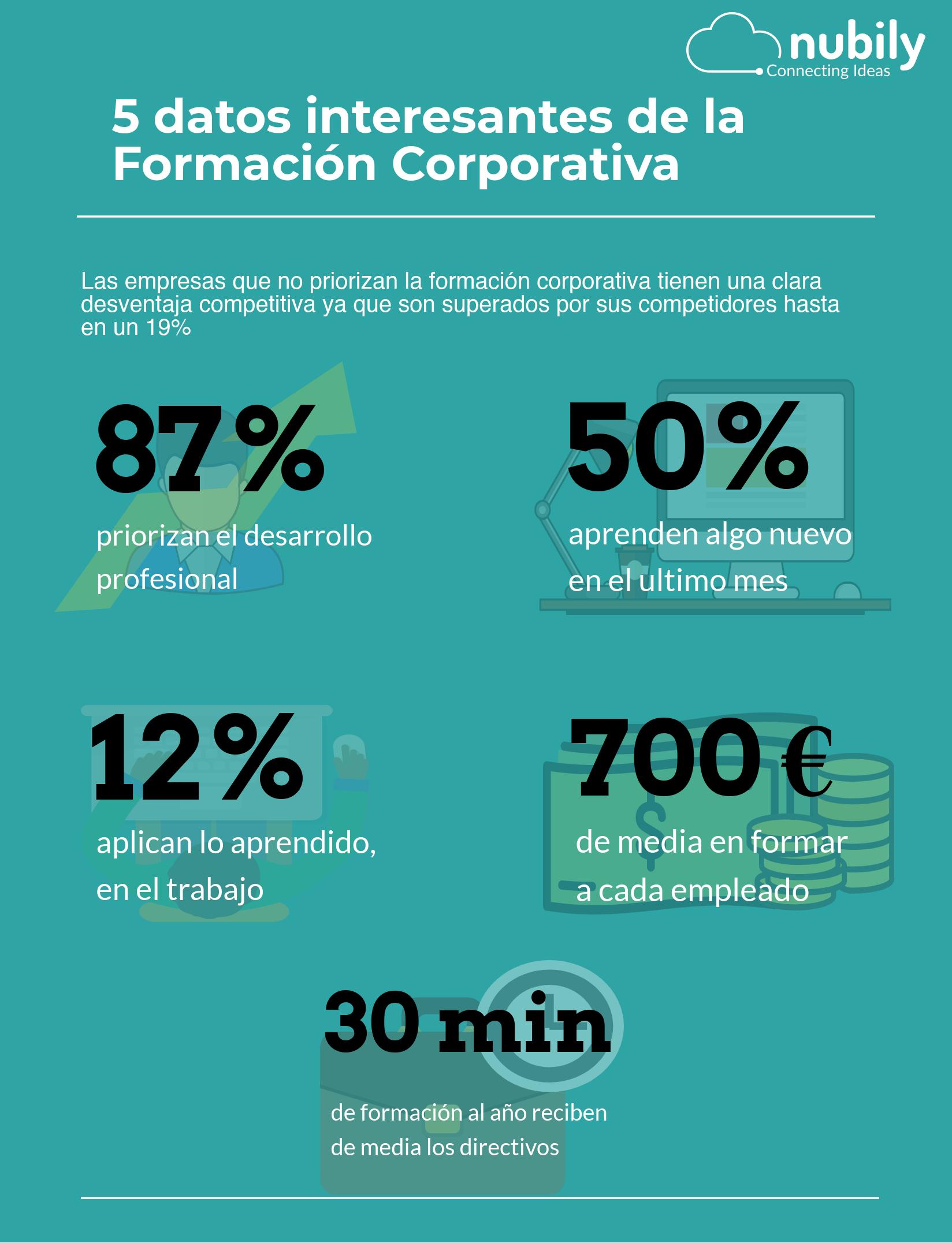 formación corporativa