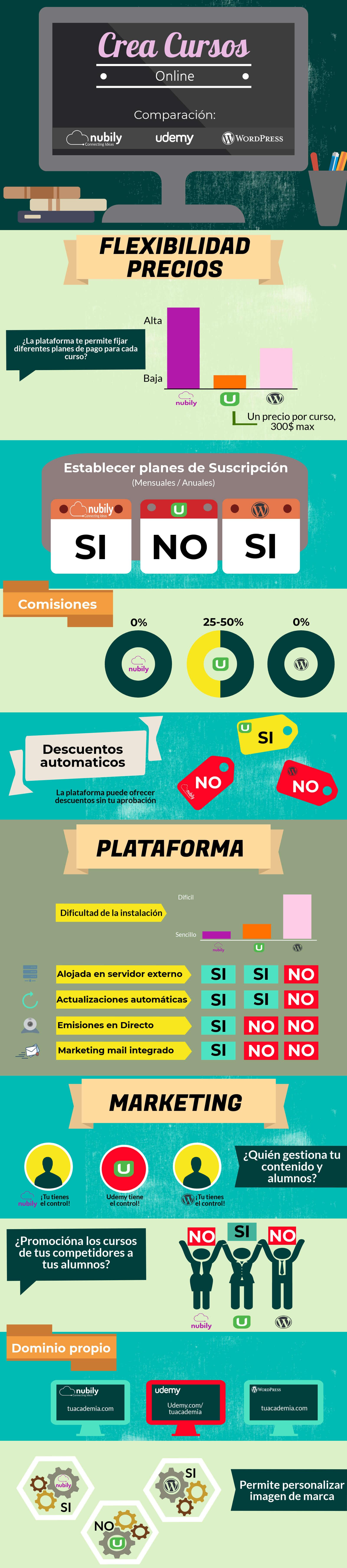 Infografía Udemy